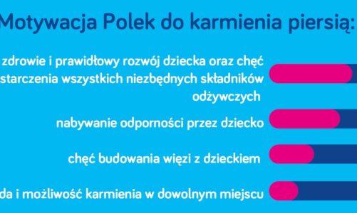 Międzynarodowy Tydzień Karmienia Piersią 1-7 sierpnia 2021 Jak Polki karmią piersią?